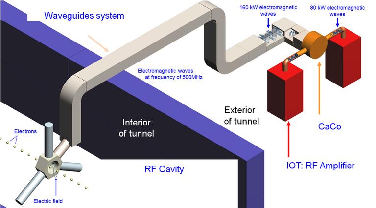 IM-ACCELERATORS_RFSystem2