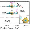 ELECTRONICALLY CUBIC CONDITIONS IN α-RuCl3,  A CANDIDATE MATERIAL FOR THE OBSERVATION OF MAJORANA FERMIONS